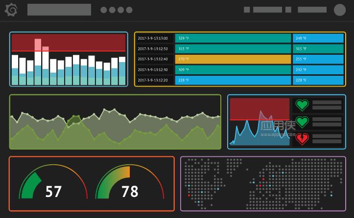 Grafana - 一款漂亮的开源数据展示分析工具