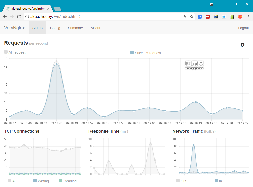 VeryNginx - 一个功能强大而对人类友好的 Nginx 扩展程序